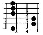 chord Gm