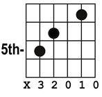 chord dadd11