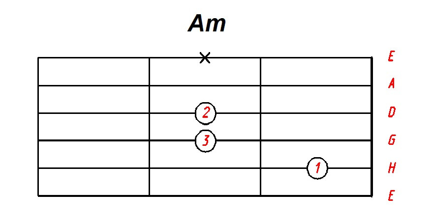 Аккорд am с горизонтальным расположением струн