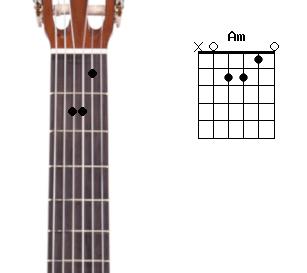 гриф и схема аккорда